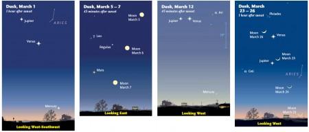 Planetes al març 2012 (c) Sky & Telescope