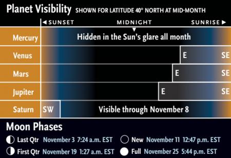 Visibilitat dels planetes en novembre. (C) Sky&Telescope