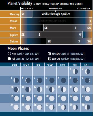 Resum gràfic de la visibilitat dels planetes i les fases de la lluna. (C) Sky & Telescope