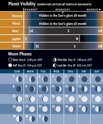 Visibilitat dels planetes i fases de la lluna (c) Sky&Telescope
