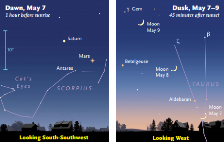 (c) Sky&Telescope