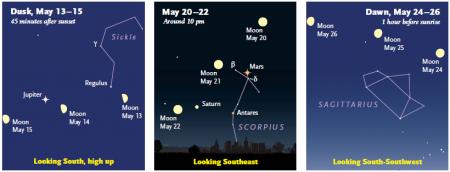 El dies 20-22 de maig tindrem un triangle planetari: lluna, Venus i Saturn, Sky&Telescope